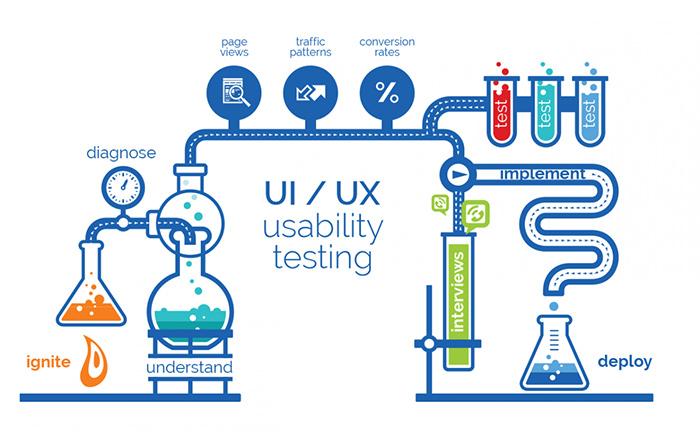 Testare UX